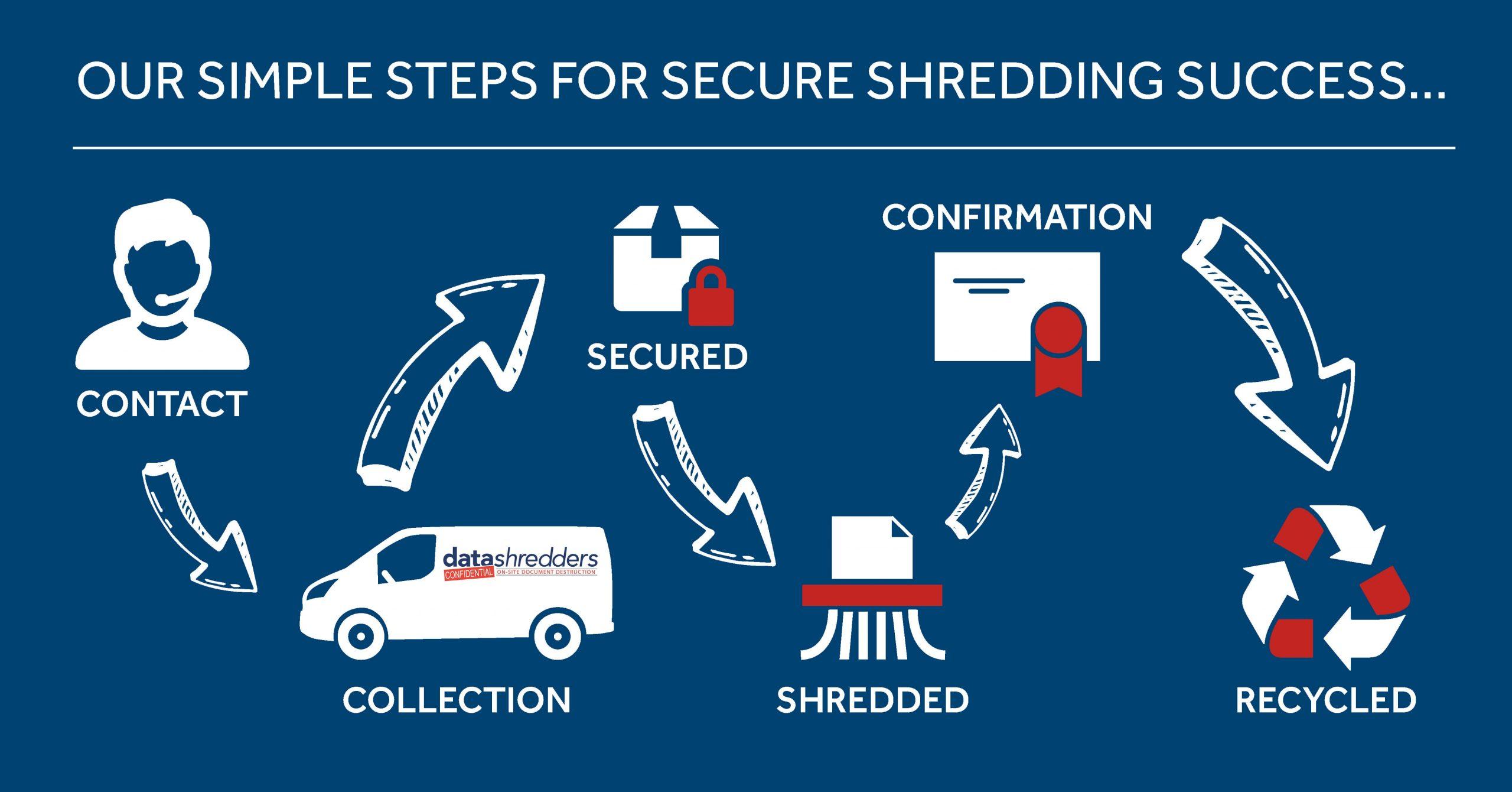 Data_shredders_social_infographic